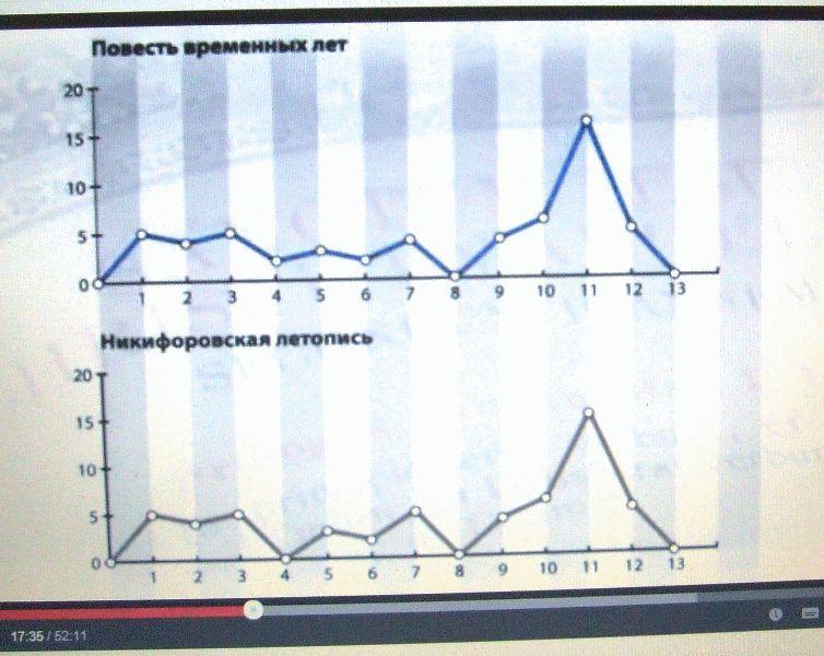 Nestor-nikiforovskaja-letopis-diff-400rokov_2014-04-01.JPG