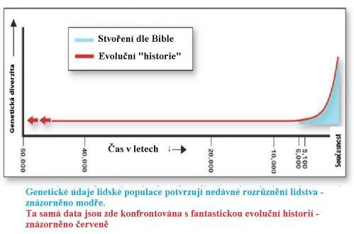 geneticky_vyzkum_potvrzuje_biblicky_casovy_ramec_2-geneticke_udaje.img_assist_custom-499x330.jpg